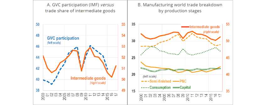 Chart 2: GVCs measures in world trade at current prices