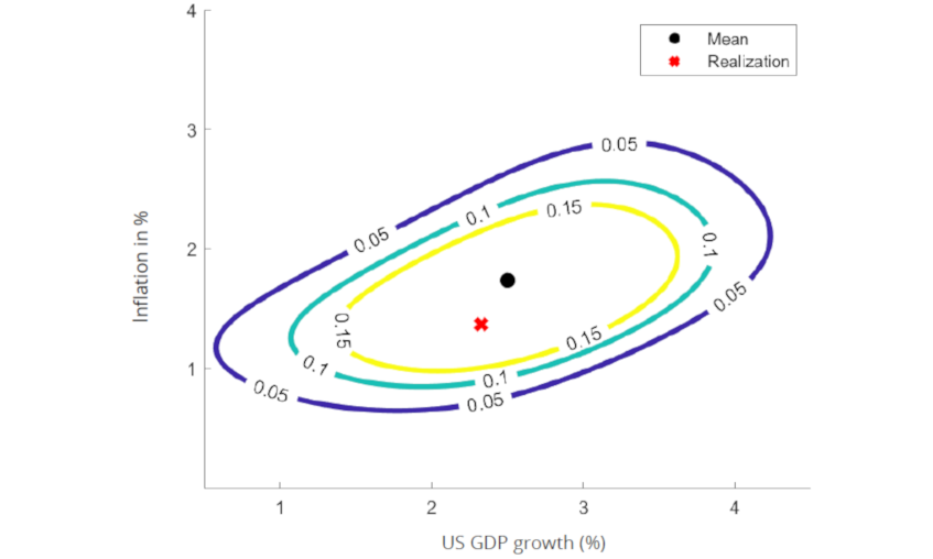 Figure 2: Joint macroeconomic risk of US GDP growth and inflation