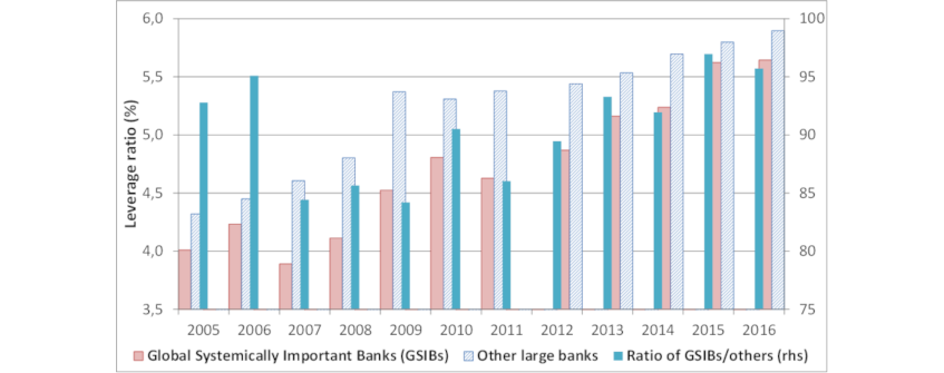 Chart 2: GSIB leverage ratios have converged towards those of other banks