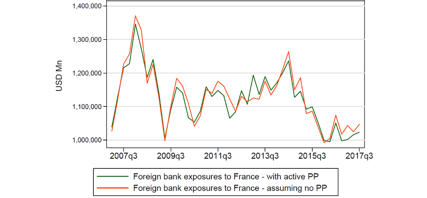 Chart 2: Total foreign banks claims on France with and without French PPs over time