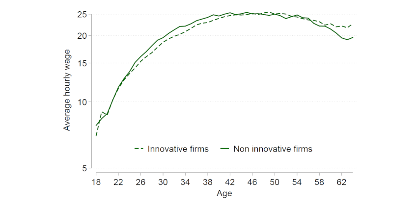 Chart 2: Average hourly wage by age and skill level for high-skilled occupation workers in innovative and non-innovative firms
