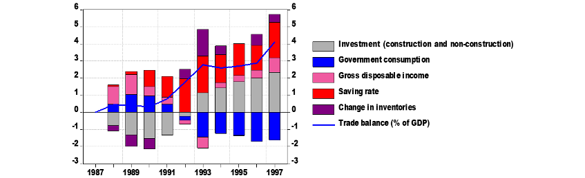 Chart 2: Contributions to the trade balance, % of GDP in deviation from 1987