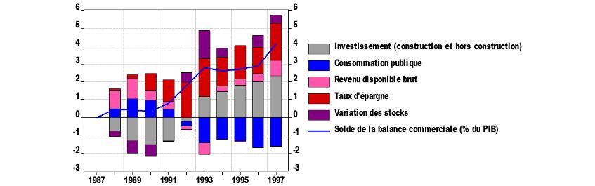 Graphique 2 : contributions au solde de la balance commerciale, % du PIB en écart à 1987
