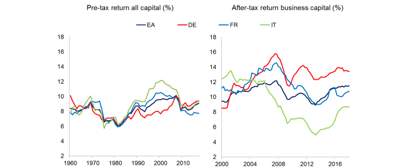 Chart 2: Broadly stable real return on capital in euro area countries