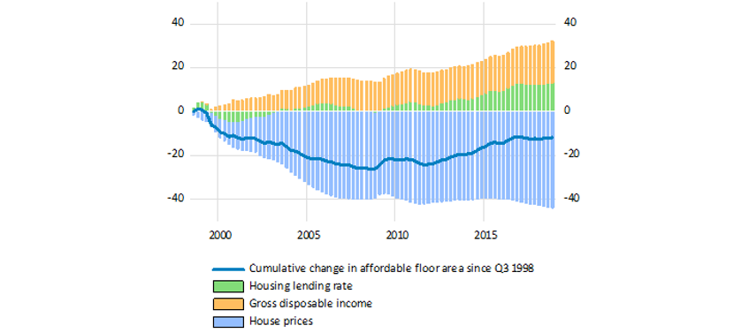 Chart 2a: Breakdown of the cumulative variation in property purchasing power since 1998 in France