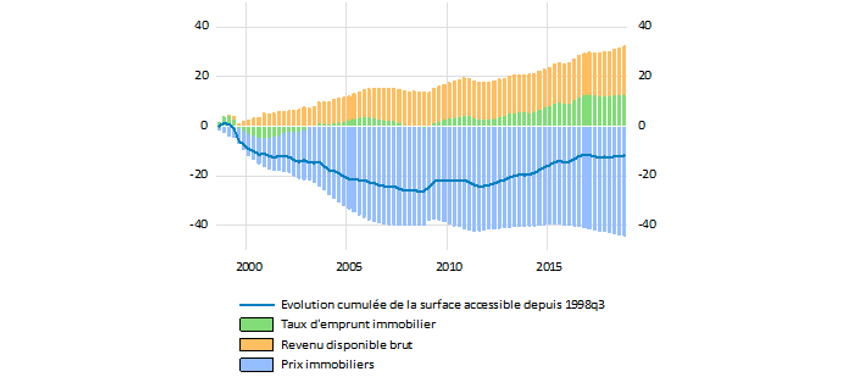 Graphique 2a : Décomposition de la variation cumulée du pouvoir d'achat immobilier depuis 1998 en France