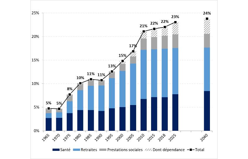 Graphique 2 – Évolution des dépenses sociales (en % PIB)