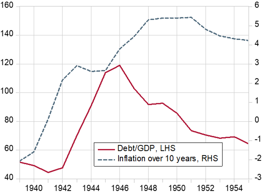 Chart 2: Inflation and government debt as a percentage of GDP in the United States (1939-55)