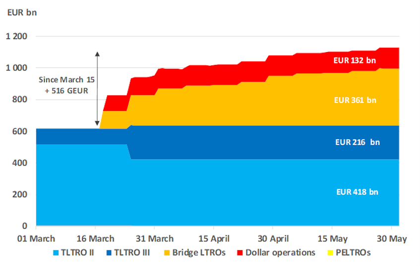 Chart: Outstanding refinancing provided to banks by the Eurosystem