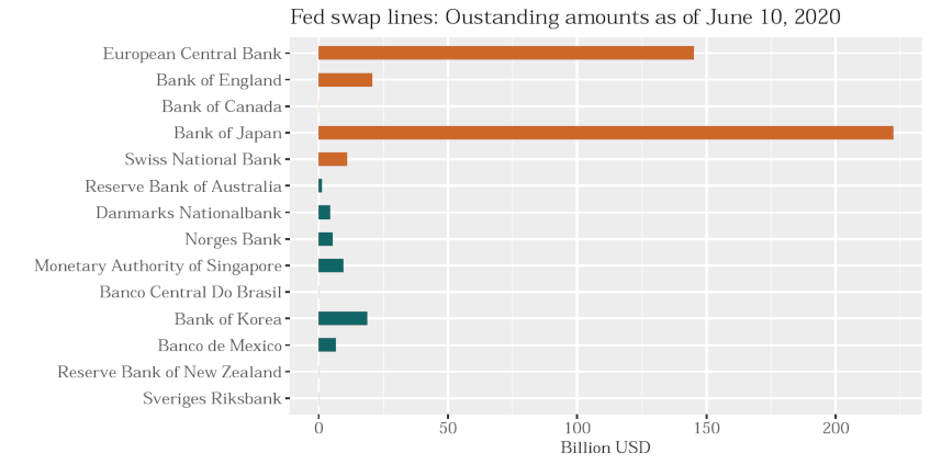 USD swap lines by central bank