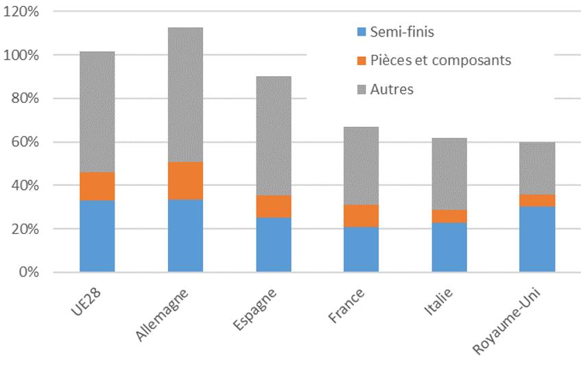 Graphique 2 : Taux de croissance des importations des pays de l'Union européenne (2002-2019) décomposées selon le type de bien.