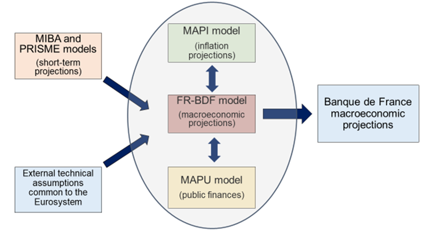 Diagram 1: Banque de France macroeconomic projection process