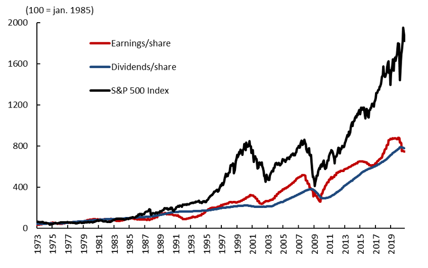 Chart 2: Stock market index and earnings in the United States