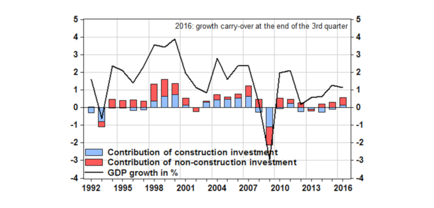 Chart 1: Divergence of French construction investment since the crisis