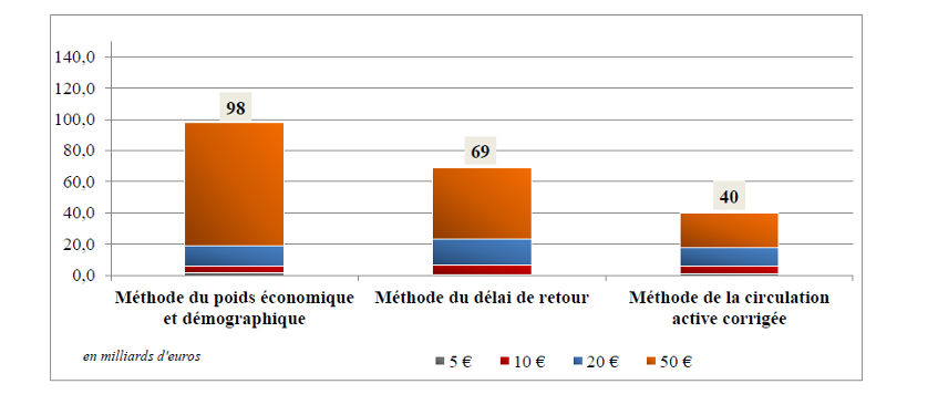 Estimation de la circulation des billets de 5€ à 50€ (2015)