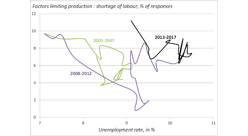 Chart 2: Upward shift in the Beveridge curve