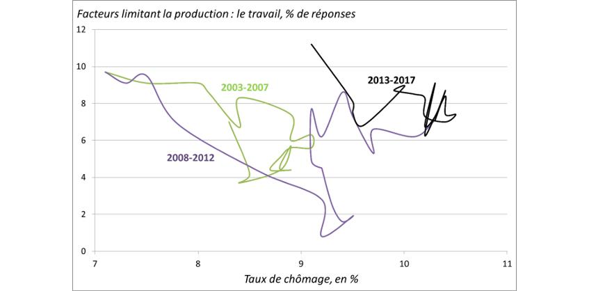 Graphique 2 : Déplacement de la courbe de Beveridge vers le haut