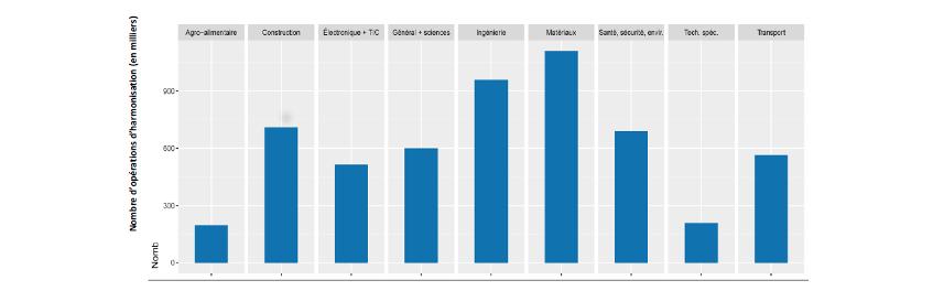 Graphique 2 : Harmonisation des normes entre pays, par catégorie