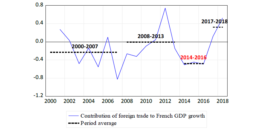 Chart 2 – Contribution of foreign trade to French GDP growth