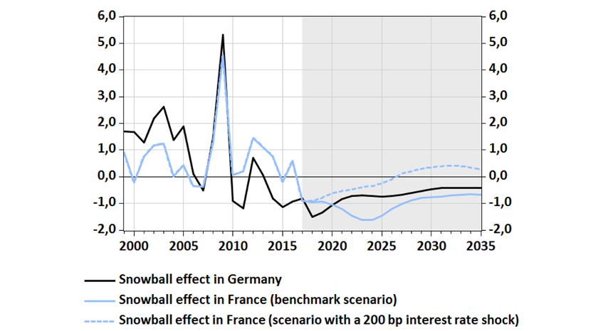 """Snowball effects"", in percentage points of GDP: past trends and simulations"