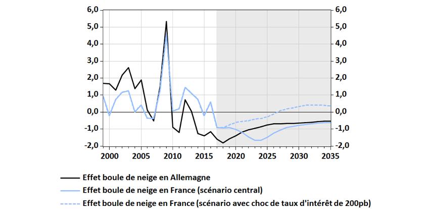 Effets dits « boule de neige », en points de PIB : historique et simulations