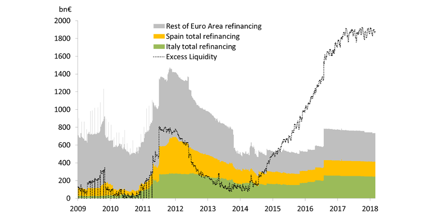 Chart 2: High take-up by Spanish and Italian banks in refinancing operations