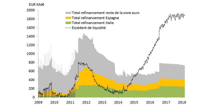 Graphique 2 : Fort tirage des banques espagnoles et italiennes aux opérations de refinancement