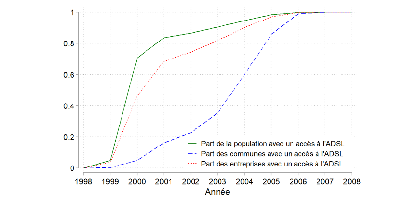 Les communes les plus densément peuplées ont bénéficié en priorité