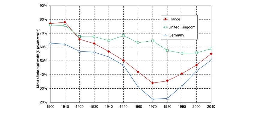 Chart 2. Share of inherited wealth in Europe, 1900-2010