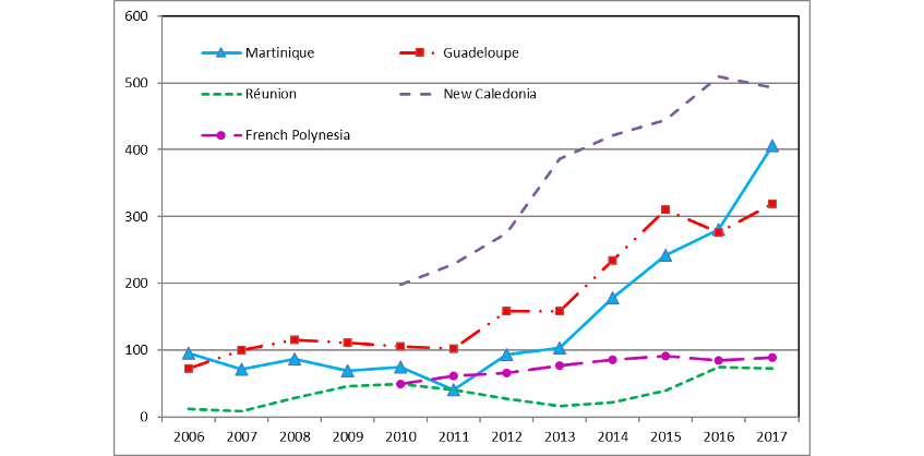 Chart 3: A marked increase in the number of cruise passengers since 2011 in New Caledonia, Guadeloupe and Martinique (in thousands)