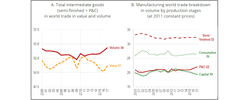 Chart 3: Share of intermediate goods in manufacturing world trade (%)