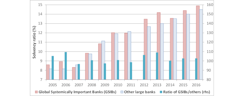 Chart 3: Solvency ratios have risen to similar extents for all banks