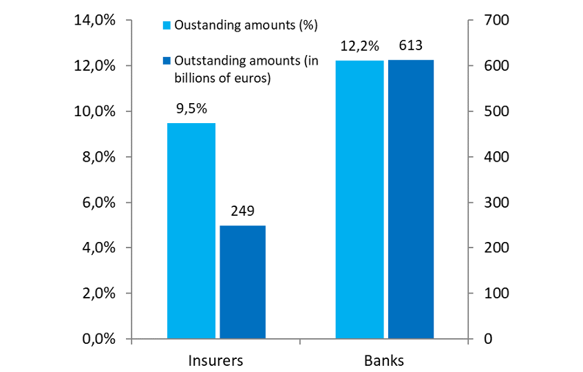 Chart 3: The exposure of banks and insurers to transition risk (as a % of net exposures to credit risk for banks and as a % of investments, after applying the look-through approach, for insurers, as at 31 December 2017).