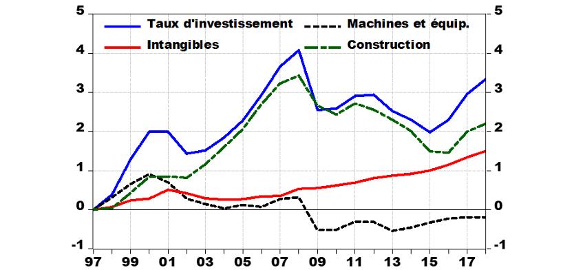 Graphique 3 : taux d'investissement par actif, % du PIB en écart à 1997
