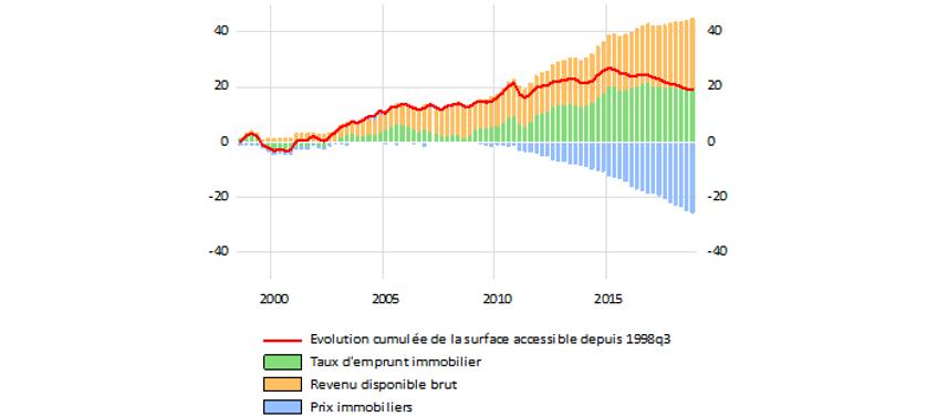 Graphique 2b : Décomposition de la variation cumulée du pouvoir d'achat immobilier depuis 1998 en Allemagne