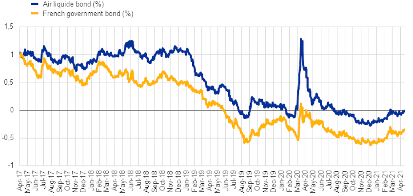 Chart 3: Air Liquide yield against French government bond