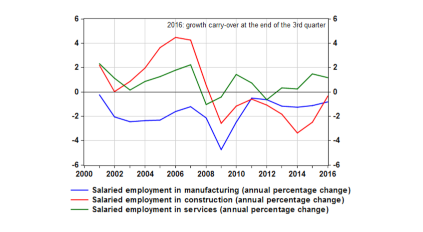 Chart 3: Marked decline in employment in construction