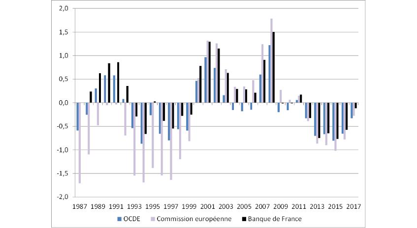 Graphique 3 : écart du taux de chômage à son niveau structurel (NAIRU-taux de chômage, points de pourcentage)