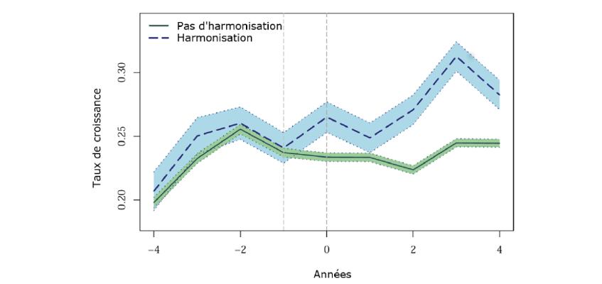 Graphique 3 : Étude de cas : croissance des exportations de produits harmonisés et non harmonisés