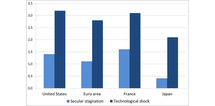 Chart 3: Average annual growth from 2018 to 2060: Secular stagnation or technology shock (%)