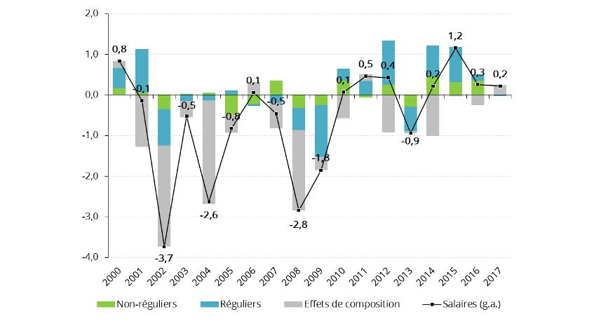 Décomposition de la croissance annuelle du salaire moyen par tête