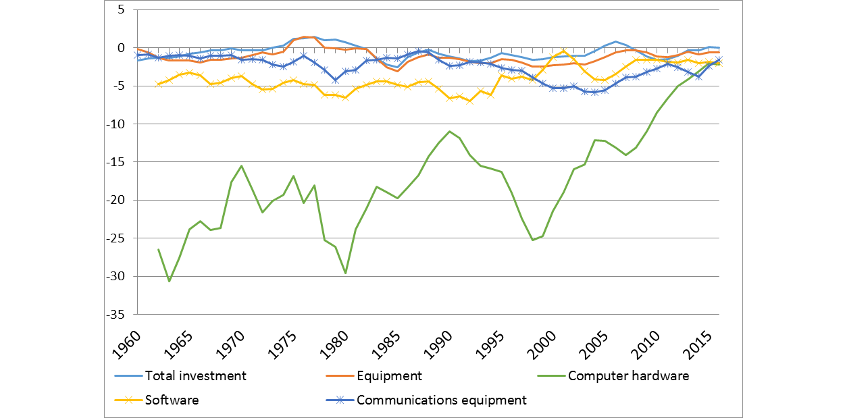 Chart 3 - The decline in the relative price of ICT has slowed in the past two decades