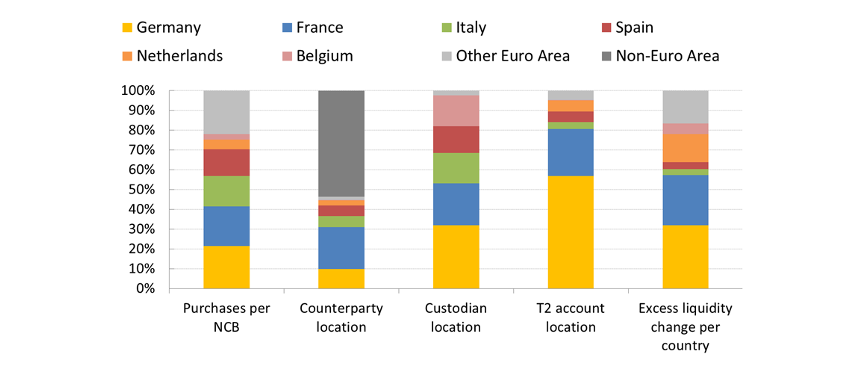 Chart 3: APP money per jurisdiction – from purchase to excess liquidity holding
