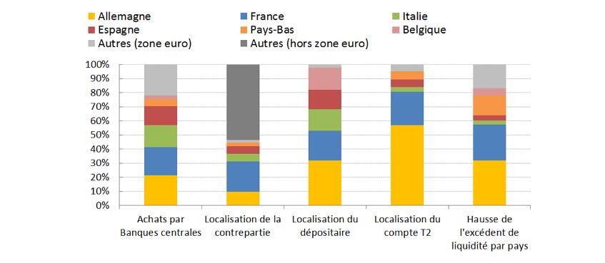 Graphique 3 : Redistribution de la liquidité induite par l'APP, de l'achat des titres à l'excédent de liquidité par pays