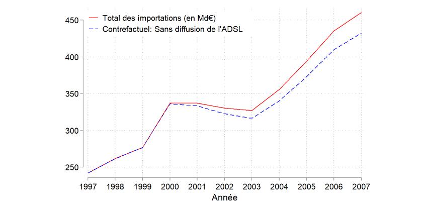 Graphique 3 : L'augmentation de la valeur des importations françaises de biens étrangers aurait été plus faible sans accès à l'ADSL