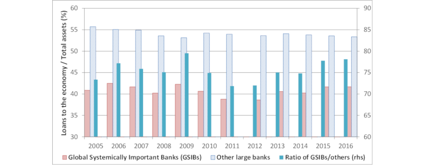 Chart 4: The share of loans to the economy in GSIBs' total assets has remained stable