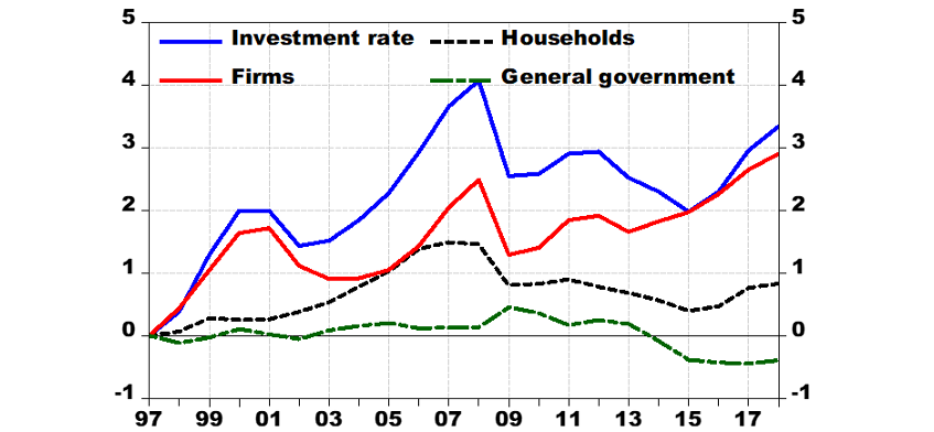 Chart 4: Investment rate by institutional sectors, % of GDP in deviation from 1997
