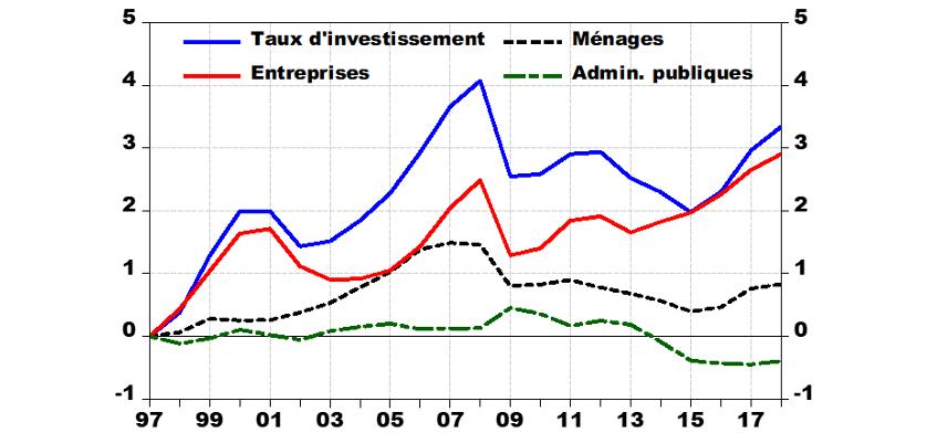Graphique 4 : taux d'investissement par agent, % du PIB en écart à 1997