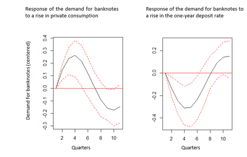 Chart 4: Significant medium-term responses to shocks to the demand for banknotes