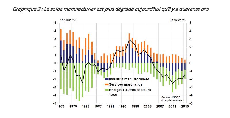 Les causes de la d sindustrialisation en france banque for Banque francaise du commerce exterieur